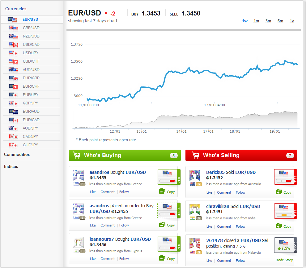 Forex brokers review