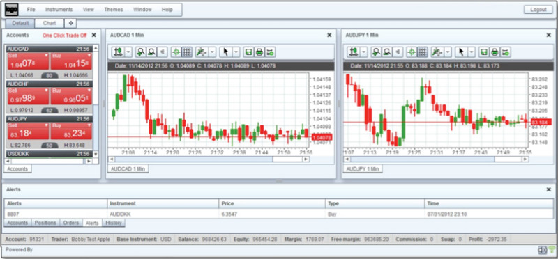 Forex kapitaalmarkte fca goed