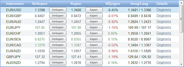 Forex valutaparen