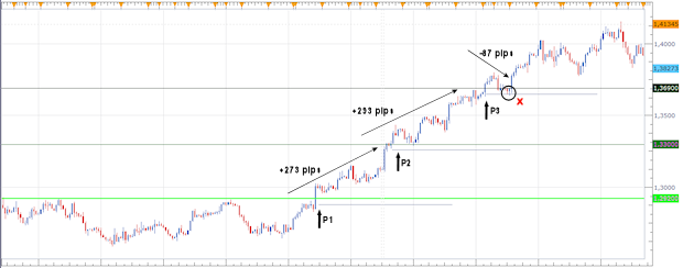 Break-out voorbeeld 4H EUR/USD